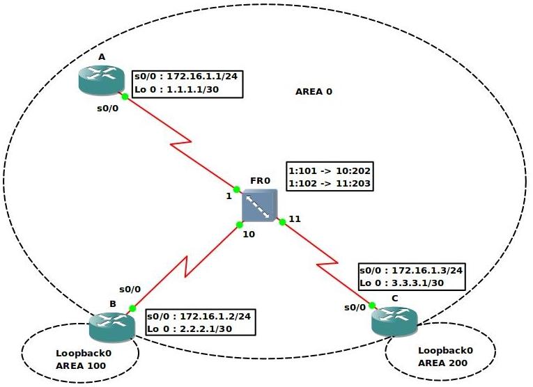 Configure OSPF Non-Broadcast Multi Access over Frame Relay ...